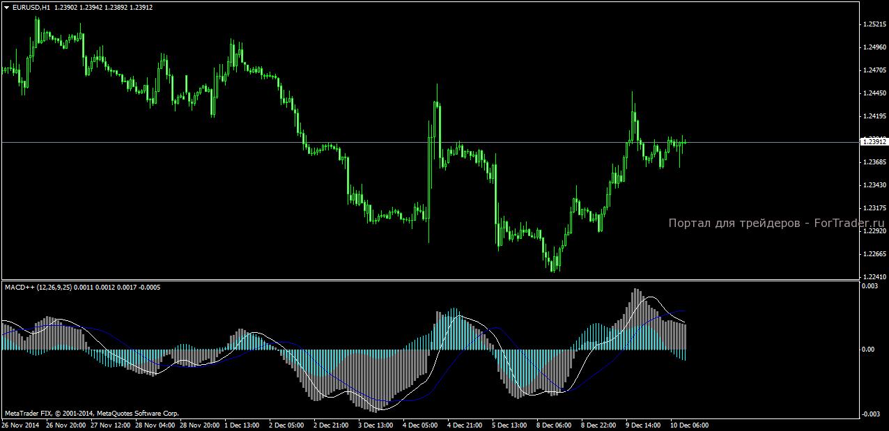 Форекс гистограмма macd индикатор стохастик точек входа в рынок форекс