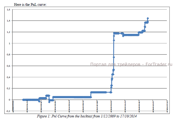 Рис. 3. График доходности.