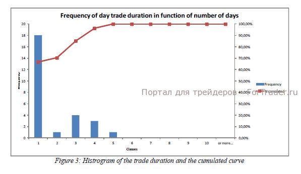 Рис. 5. Гистограмма длительности сделок и кумулятивная кривая.