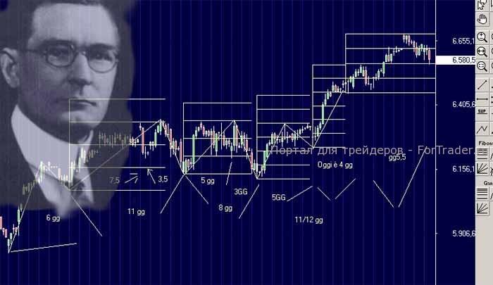 Правила прибыльной торговли на форекс mscn криптовалюта
