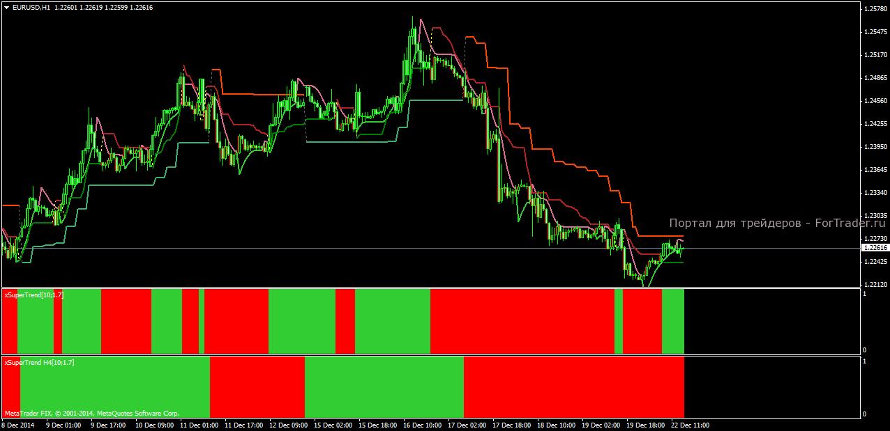Индикатор форекс supertrend форекс vs фондовый рынок