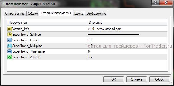 Настройка индикаторов MTF