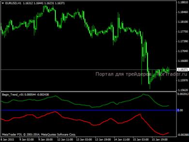 Индикатор тренда Begin Trend v01