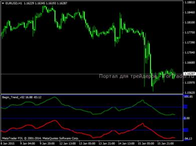 Индикатор тренда Begin Trend v02