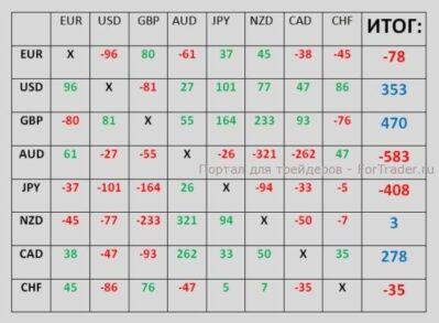 Принцип расчета реального индекса валют индикатором Closed cycle FI