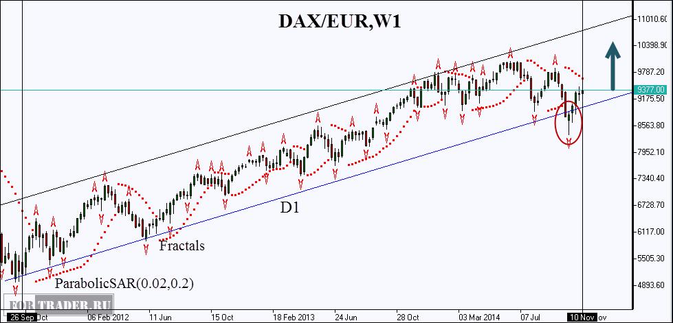 Рис.1. Немецкий индекс DAX (GE30). Цены открытия/закрытия. Источник: IFC Markets.