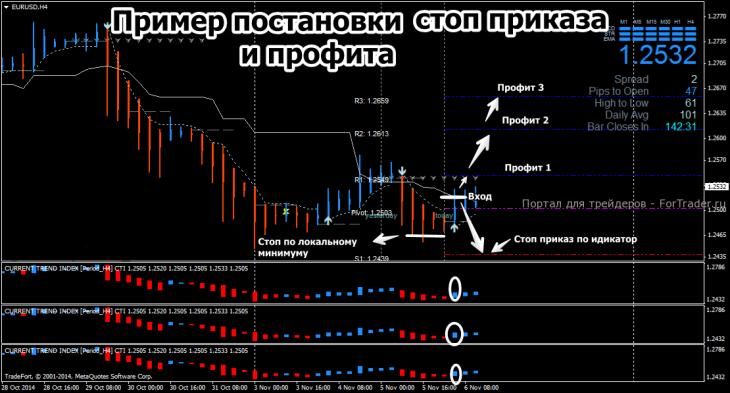 Пример постановки стоп-лосс и тейк-профит по  стратегии Dynamic Gains System