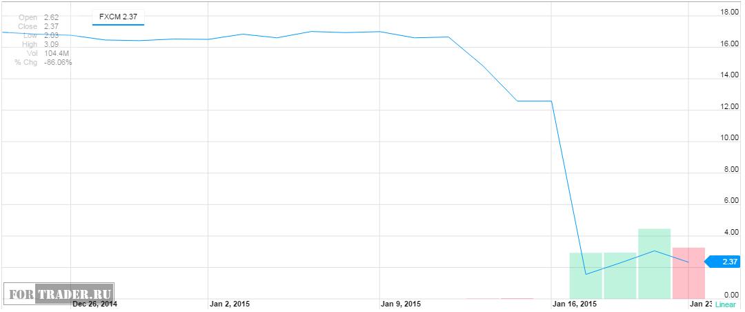 Динамика стоимости акций  брокера FXCM. Источник: finance.yahoo