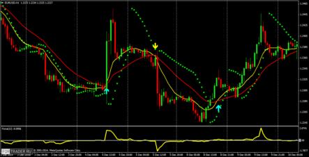 Шаблон торговой стратегии  FMFX Trading System
