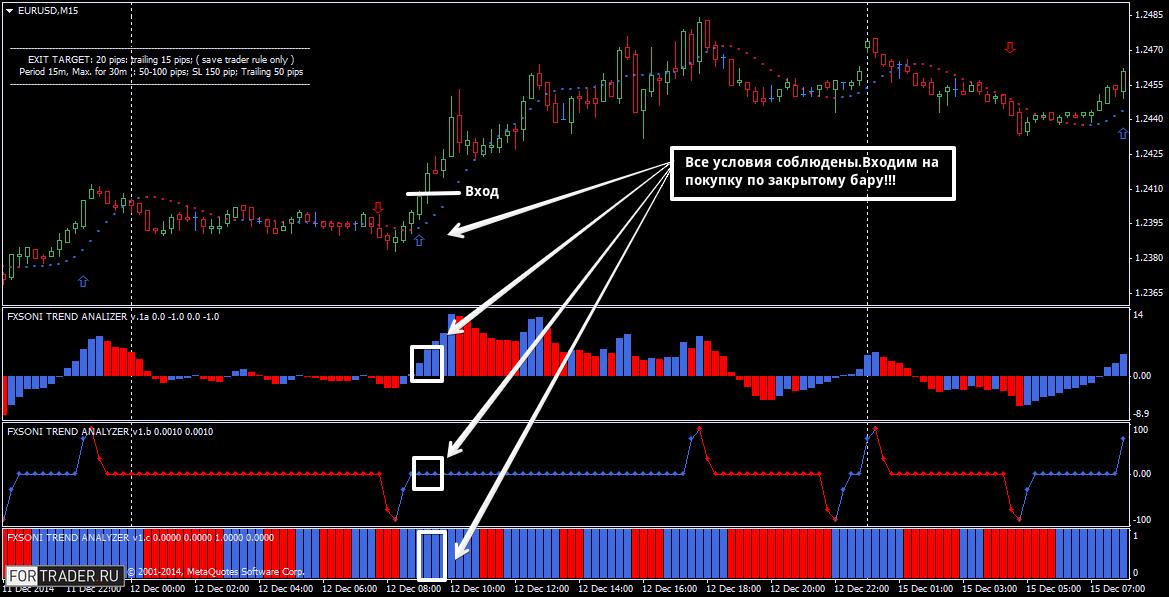 Пример покупки по торговой стратегии  Fx Soni Trading Systems