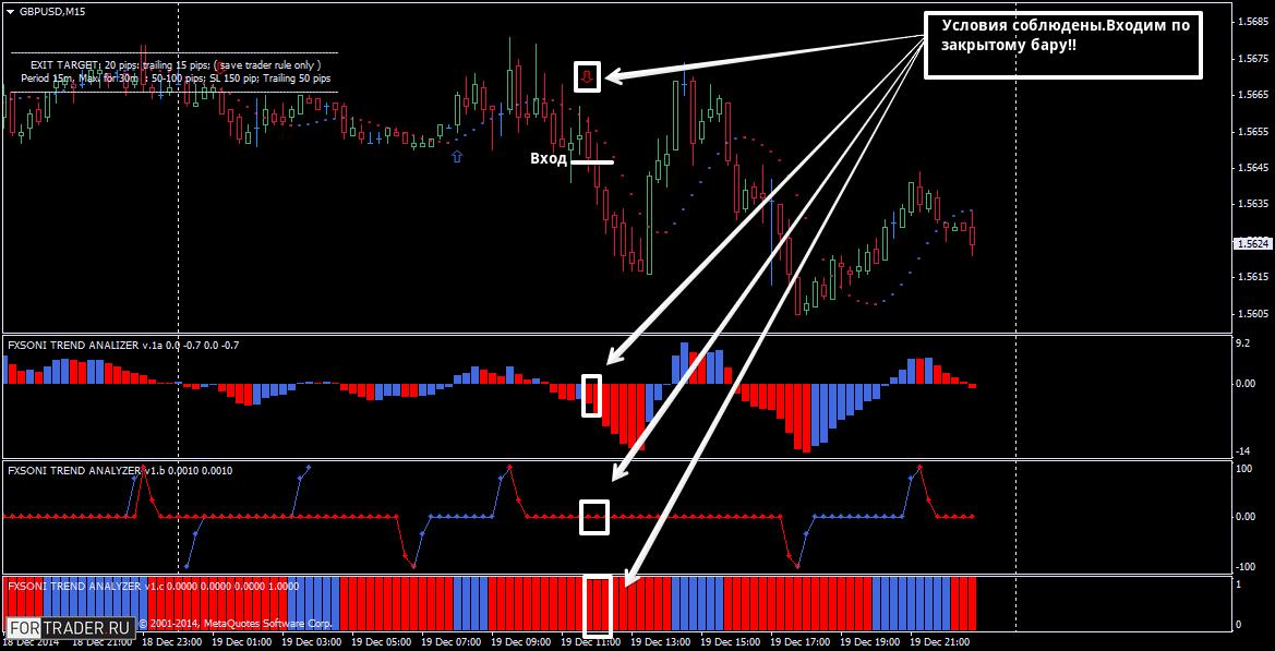 Пример продажи по торговой стратегии  Fx Soni Trading Systems