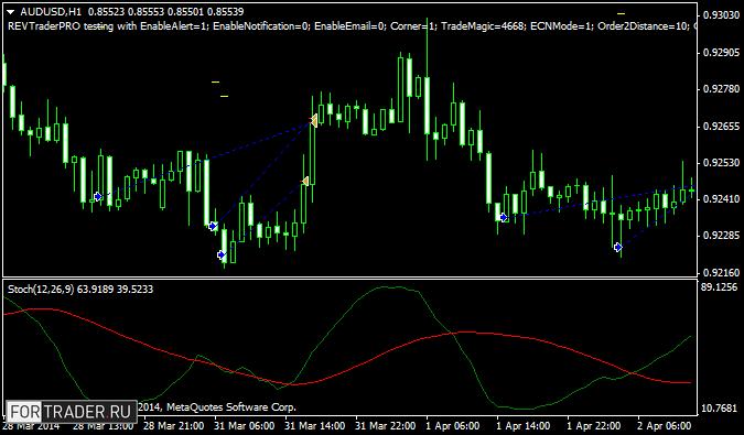 Рис. 1. Пример торговых сигналов советника REV Trader Pro на покупку.