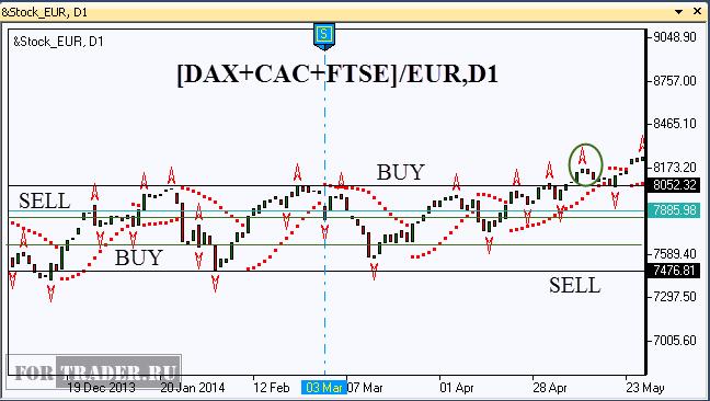 Рис.4. Композитный фондовый индекс &Stock_EUR. Пробой канала.