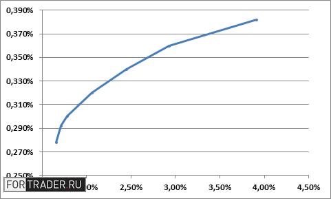 Рис. 3. Множество оптимальных портфелей. Источник: ФРБ Сент-Луиса, расчеты автора. Примечание: по горизонтали отмечен риск портфеля, по вертикали – соответствующая доходность портфеля.