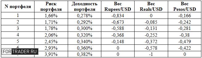 Таблица 2. Примеры оптимальных валютных портфелей. Источник: ФРБ Сент-Луиса, расчеты автора.