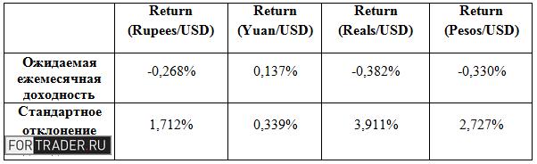 Таблица 1. Характеристики валютных пар, формирующие инвестиционный портфель, полученные на выборке: январь 1995 – ноябрь 2014. Источник: ФРБ Сент-Луиса, расчеты автора.