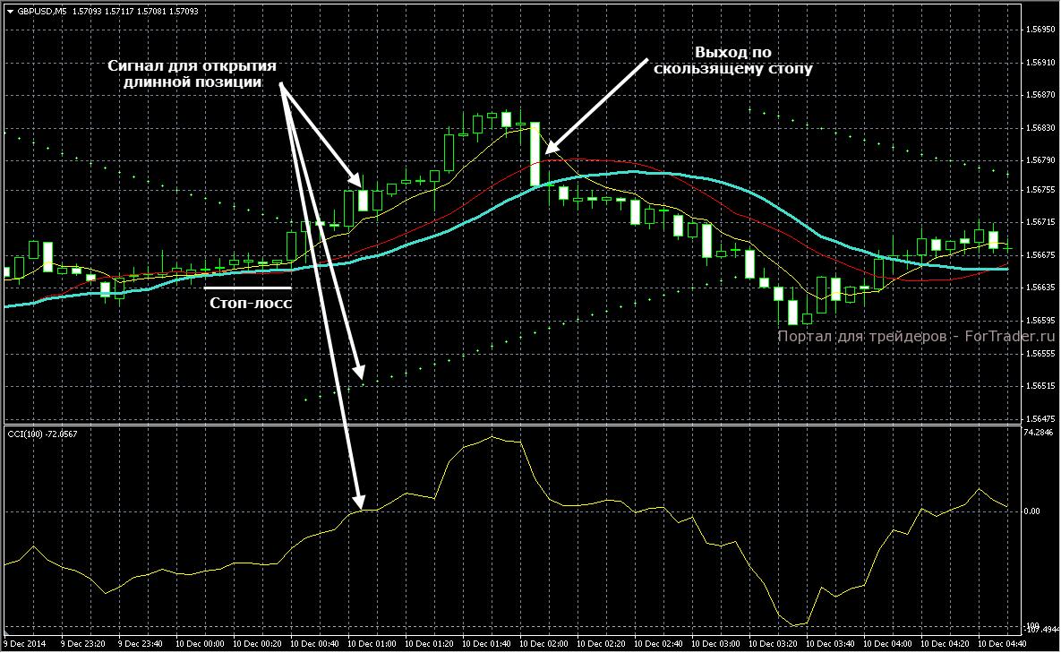 Пример длинной сделки по  стратегии Trend M5