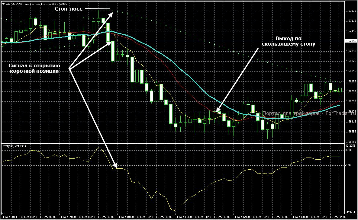 Пример короткой сделки по  стратегии Trend M5