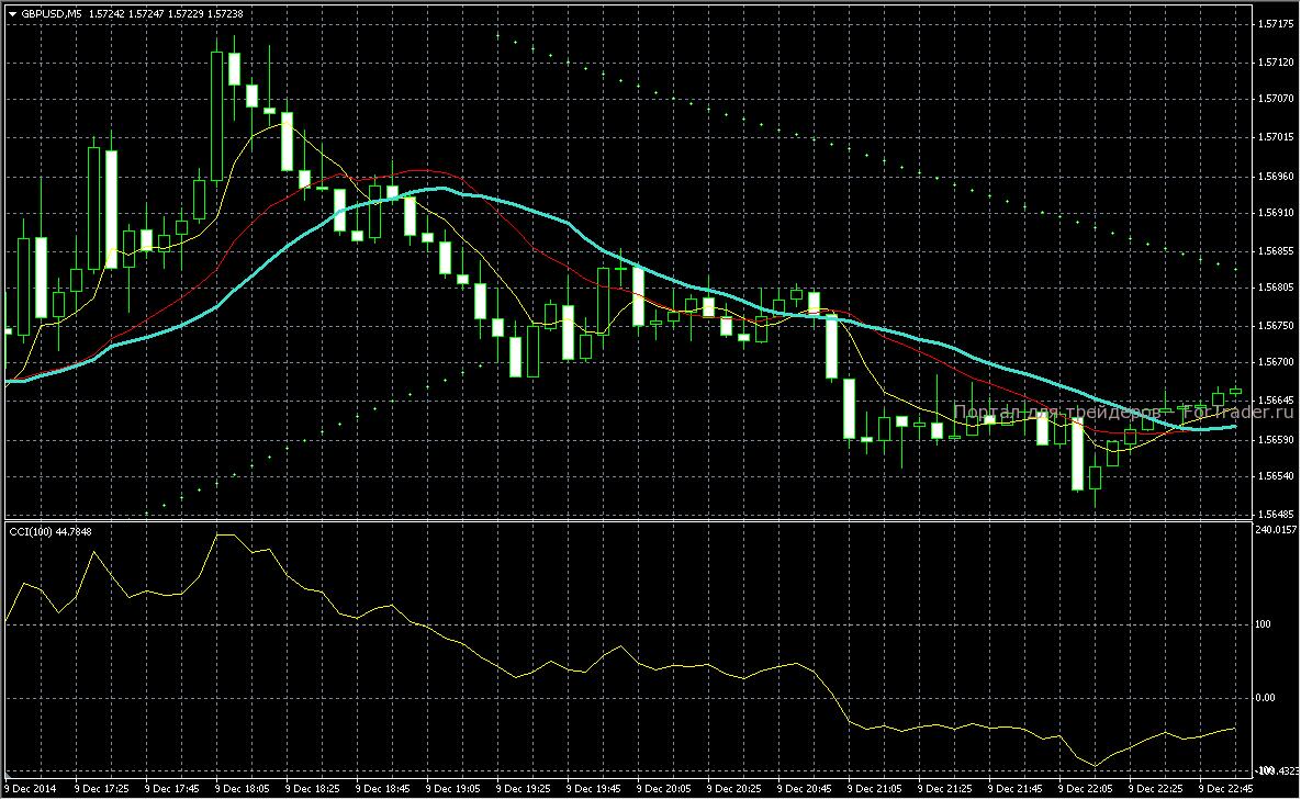 Шаблон  стратегии Trend M5