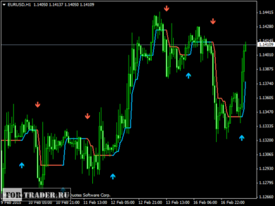 Y forex indicator email alerts