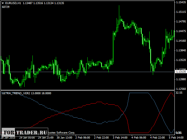 Forex ultra trend indicator
