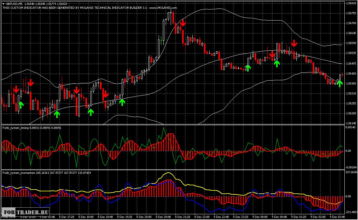Рынок forex сформировался при системе бонусы трансаэро
