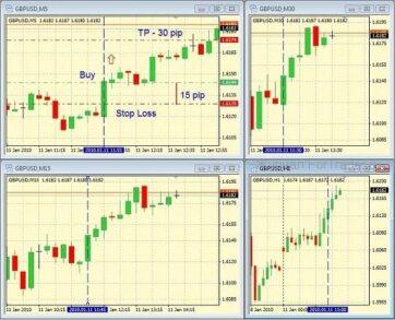 Скальпинговая торговая стратегия на 4-х экранах