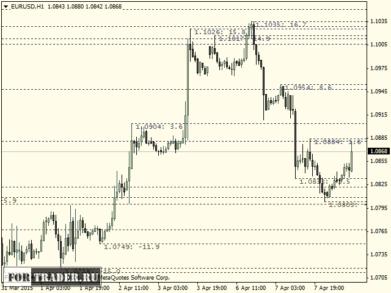 Индикатор FX Levels PRO на графике валютной пары через флешку
