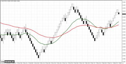 Торговая стратегия на основе графиков Ренко