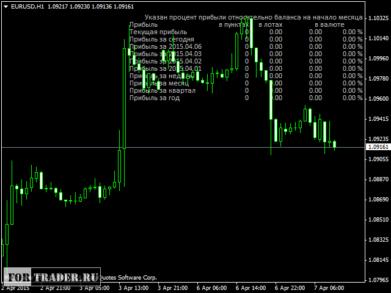 Информационный индикатор  i-Profit