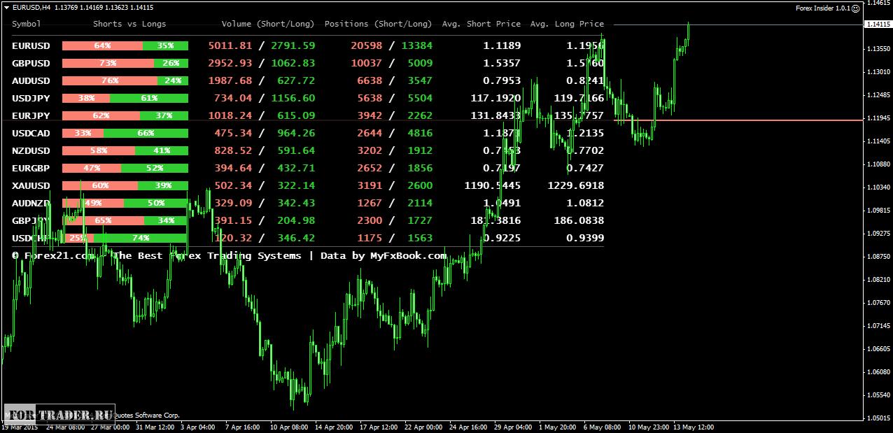Forex insider indicator