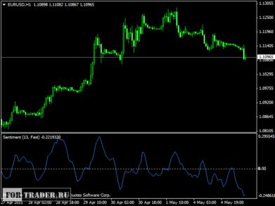 индикатор настроений рынка