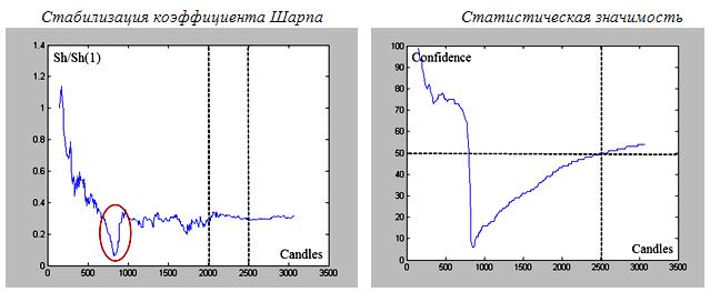 Стабилизация коэффициента Шарпаи Статистическая значимость