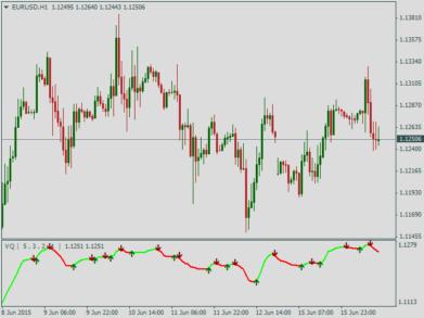 Сигнальный трендовый индикатор Volatility quality