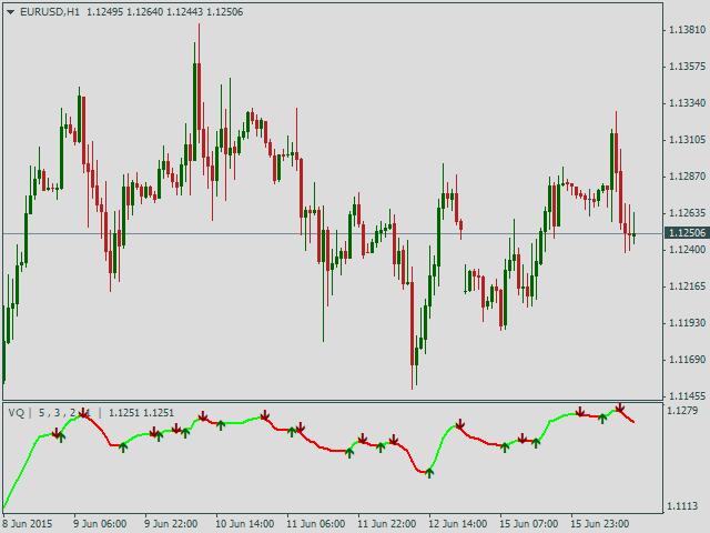 Historical volatility indicator forex