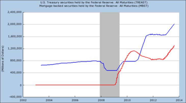 Объем облигаций в фондах ФРС в 2004-2014 гг.