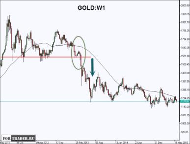 Недельный график золота