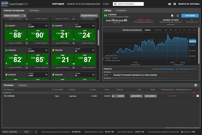 Платформа SaxoTraderGO от Saxo Bank