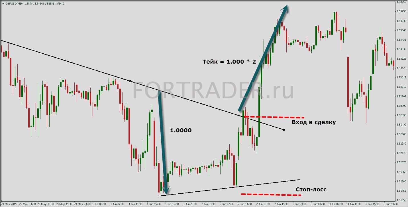 анализ рынка форекс прогноз доллара и евро к рублю на 10.12 2015