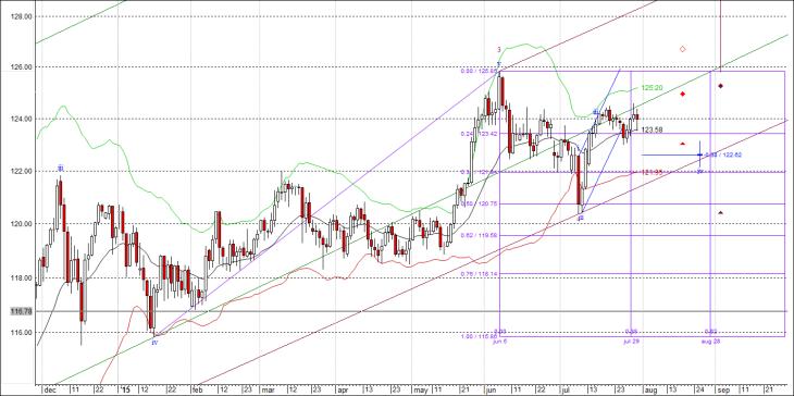 Волновой анализ доллар / йена (USD/JPY) на август
