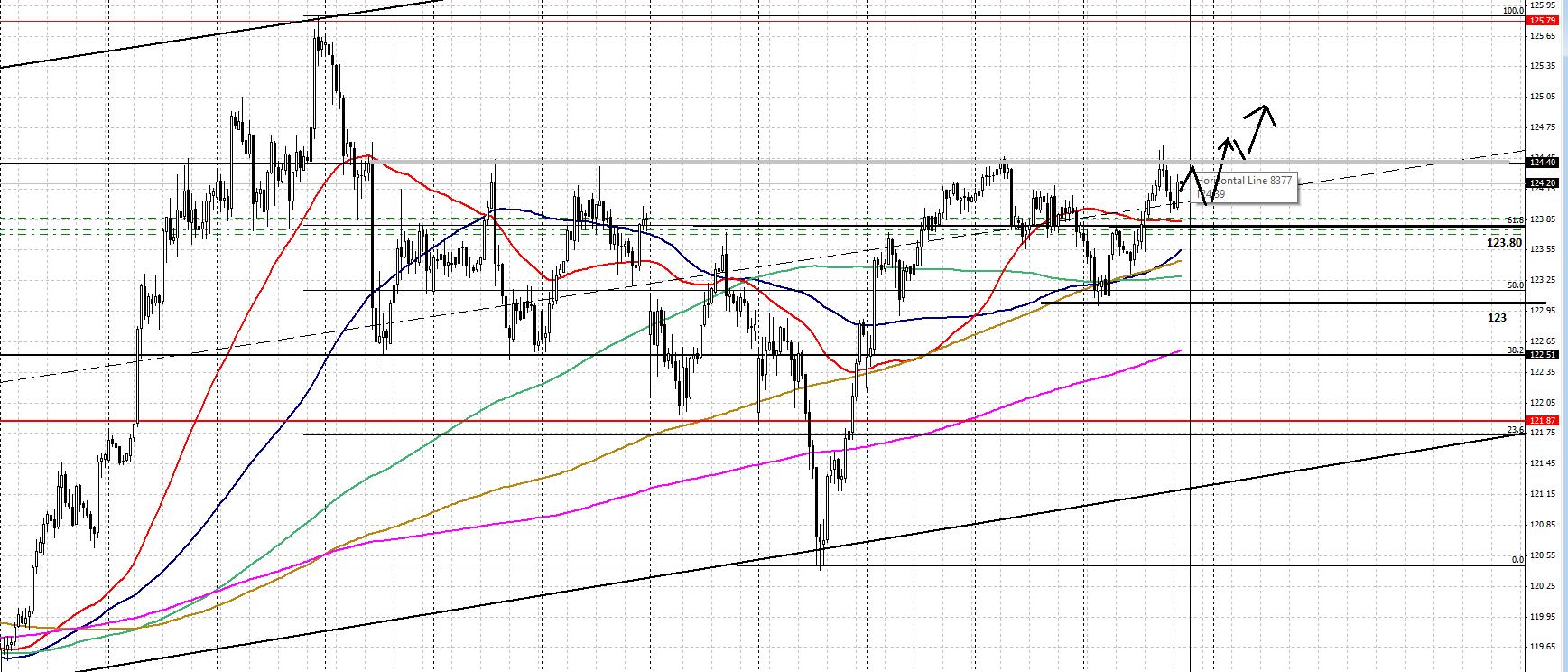 График USD/JPY: возможное развитие ситуации в августе