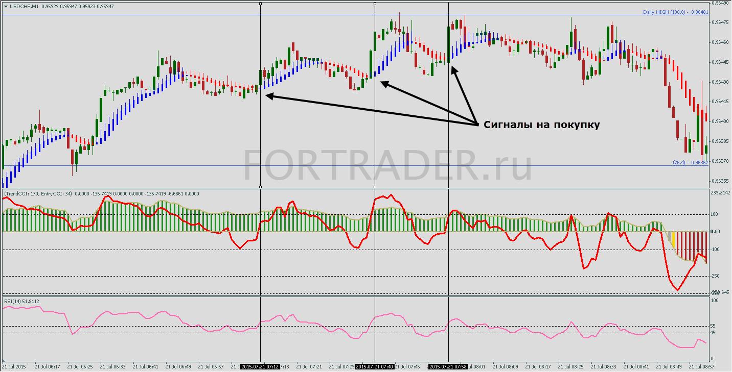 Торговая стратегия для скальпинга FX Prime