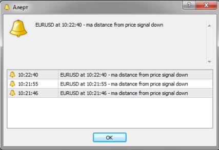 Стрелочный  индикатор Ma Distance From Price & alerts