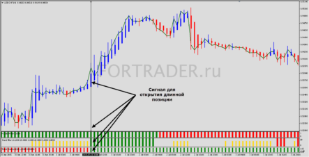 Трендовая торговая стратегия Trading Magnum 300 Pips A Week
