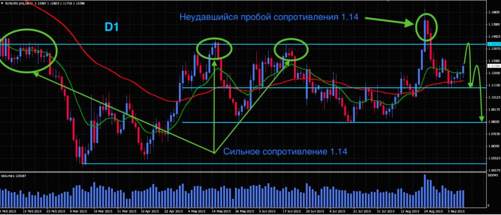 Технический анализ EUR/USD