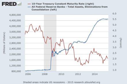 Ставка по 10-ти летним облигациям США и бухгалтерский баланс ФРС США.