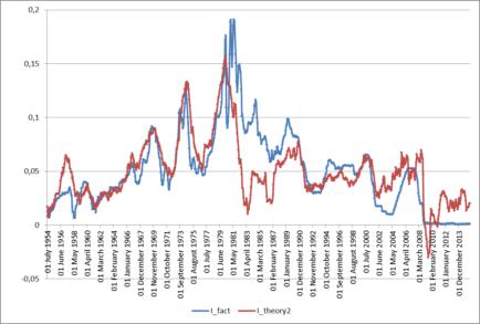 Рис. 3. Фактическая и теоретическая ставка№2 по федеральным фондам в США, июль 1954 – июль 2015.