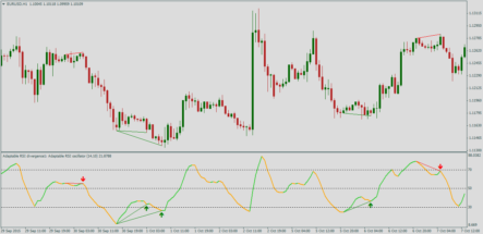 индикатор Adaptable_RSI + smoothing + divergence 2