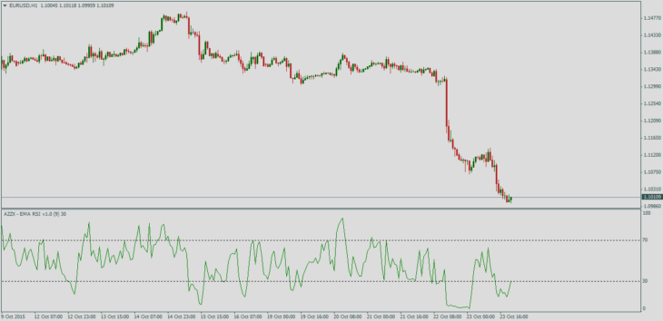 индикатор Azzx EMA RSI