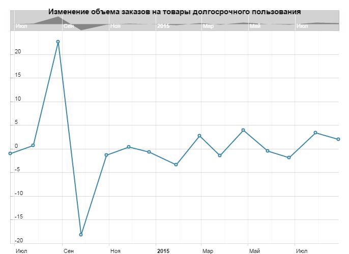 Изменение объема заказов на товары долгосрочного пользования в США в сентябре